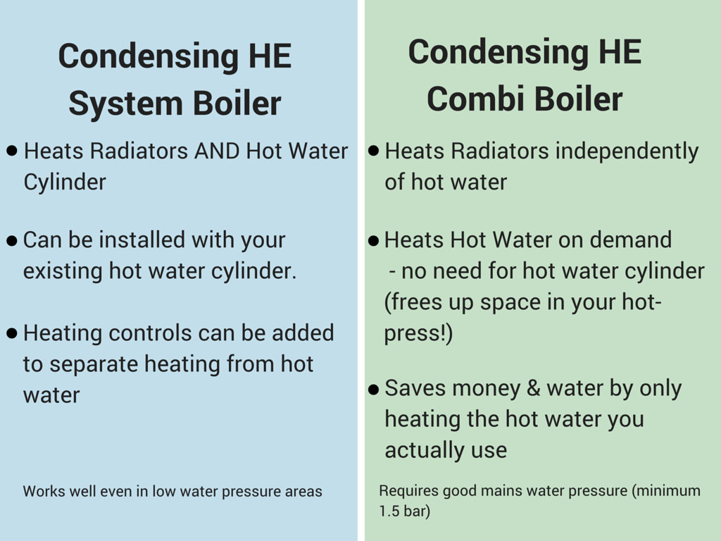 New Boilers | City and County Heating Services, Limerick